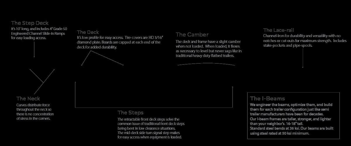 Model SDX Step Trailer Diagram