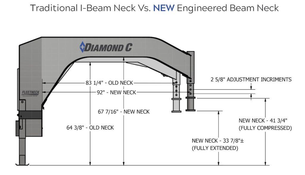 Engineered Beam vs Traditional I-Beam Neck